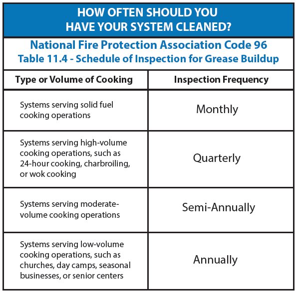 Table 11.4: Schedule of Inspection for Grease Buildup