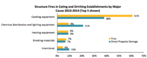 Structure Fires in Eating and Drinking Establishments by Major Cause 2010 - 2014