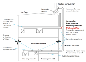 Separate fire compartments must use separate exhaust systems.